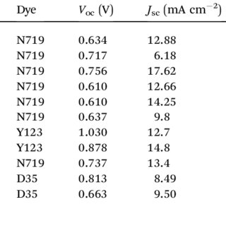 (PDF) Recent advances in alternative cathode materials for