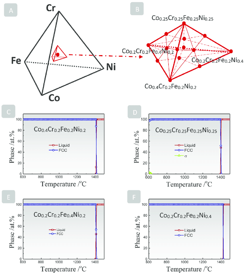 hight resolution of  a sketch of the co cr fe ni quaternary phase diagram