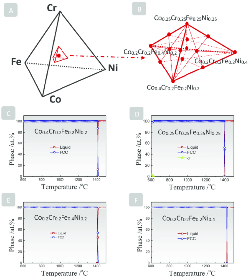 small resolution of  a sketch of the co cr fe ni quaternary phase diagram