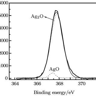 (PDF) Spectroscopic ellipsometric study of the optical