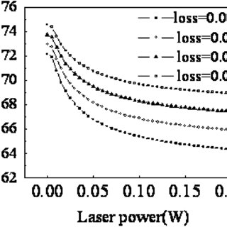 Laser power versus the pump power for various values of