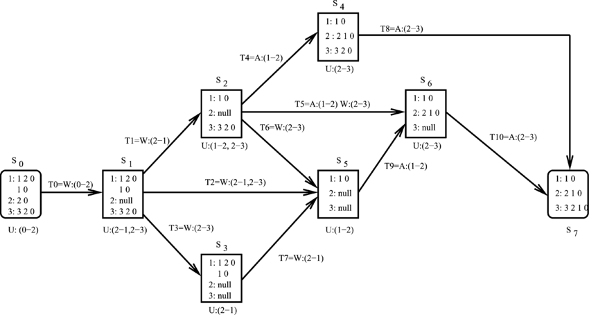 The state transition graph for the BGP system described in