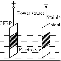 (PDF) Electrical and Mechanical Performance of Carbon