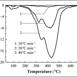 The TGA curve of IFR-EP15 coating in different heating