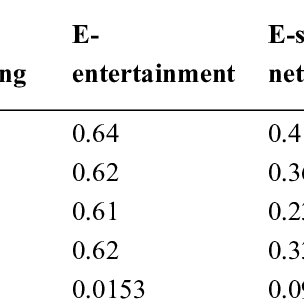 (PDF) Empirical Analysis of the Digital Divide from the