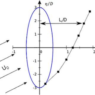 (a) Flow configuration in the meridional plane; (b
