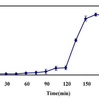 Optimal multiplicity of infection (MOI) of phage KSL-1