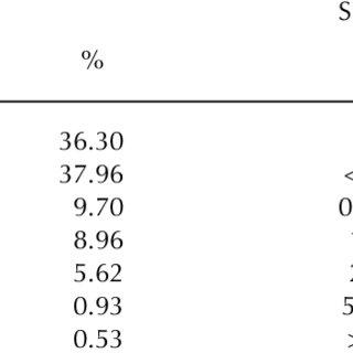 Maximum and minimum reflectance values of the six surface