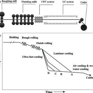 Hardness of plain C-Mn steel at different cooling rate and