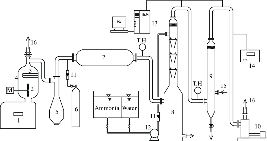 Schematic diagram of experimental system. 1-Coal-fired