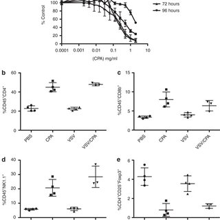 Antitumor efficacy of CPA depends upon CD4+ and NK cells