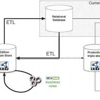 Genetic-phenotypic semantic database integration