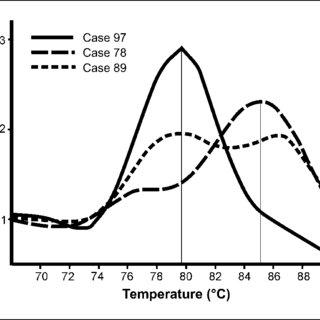 Scheme of the methylation quantification. Bisulfite