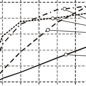 (PDF) Improvement of the Dynamic Characteristic of an