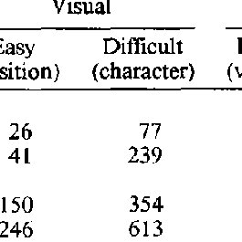 (PDF) Effects of Aging and Task Difficulty on Divided