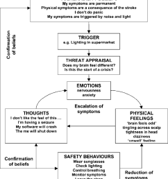the cognitive panic cycle formulation developed with paul based on the models of clark 1986 [ 850 x 964 Pixel ]