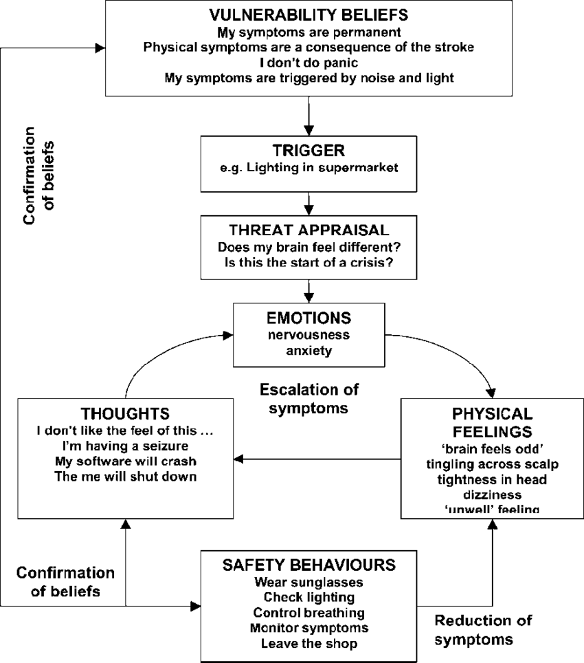 medium resolution of the cognitive panic cycle formulation developed with paul based on the models of clark 1986