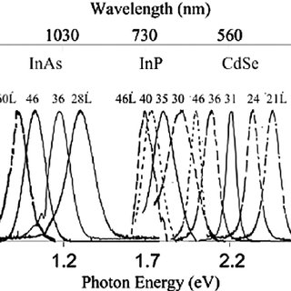 Spectroscopic properties of QDs. (A) Excitation (circles