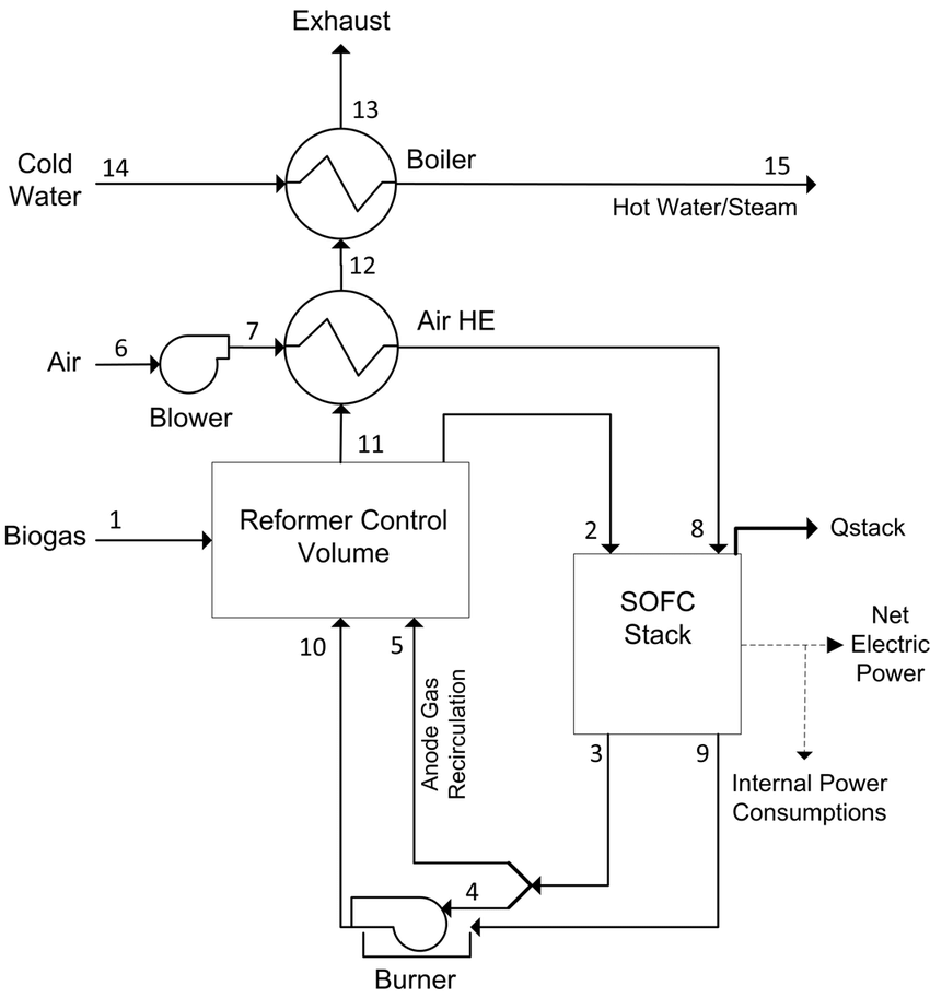Process flow diagram of system I with anode gas