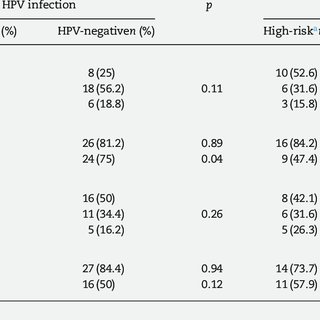 (PDF) Uncommon non-oncogenic HPV genotypes, TP53 and MDM2