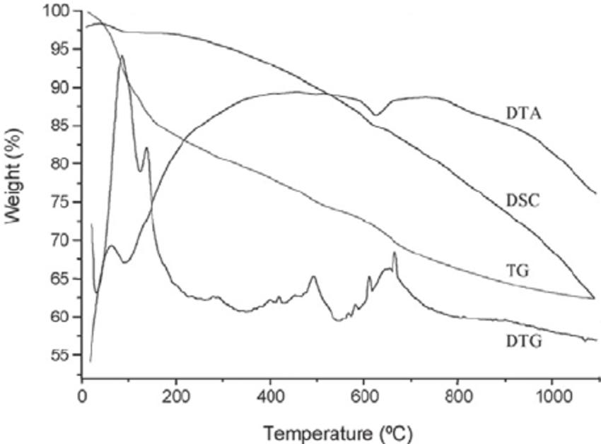 Thermal analysis of the experimental GIC powder