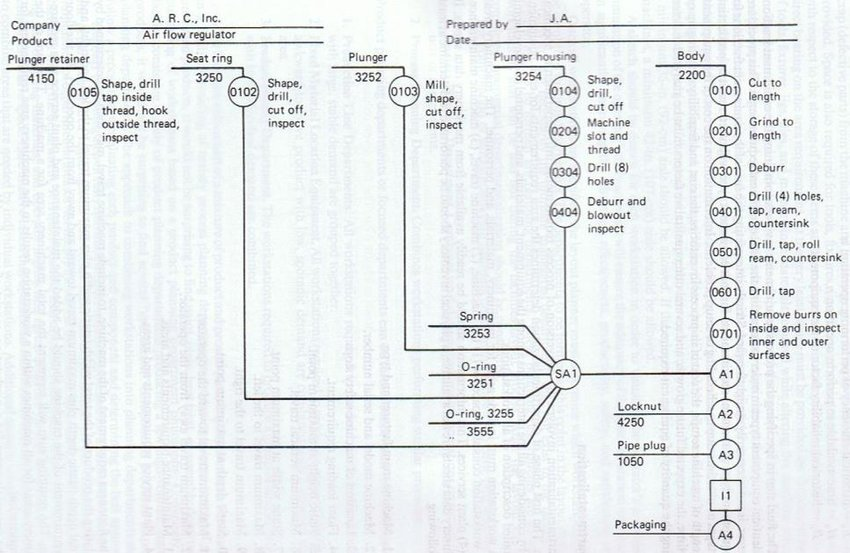 -Operation process chart for assembly of air flow