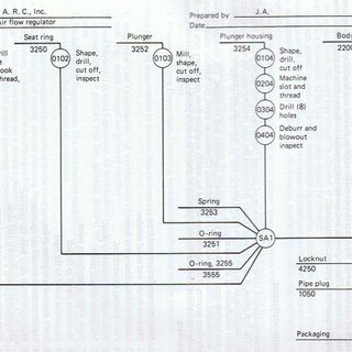-Flow process chart for stripping, cleansing and
