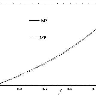 Λ versus fractional fuel cost for several values of τ