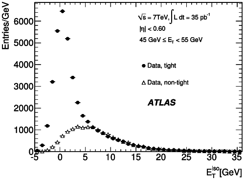 Distributions of E iso T for photon candidates with 45