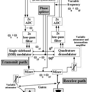 (PDF) Magnetic field visualisation and inductance