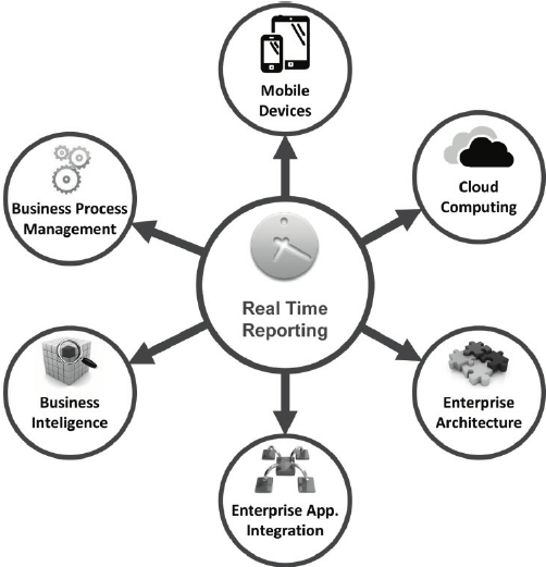 Main technological answers to real-time reporting. Adapted