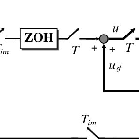 (PDF) A Three-Phase PWM Inverter For Double Conversion UPS