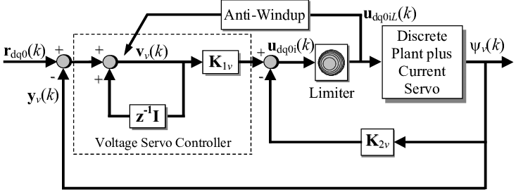 The inner current and outer voltage loops block diagram