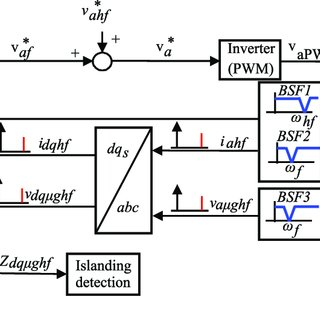 (PDF) Islanding Detection in Three-Phase and Single-Phase