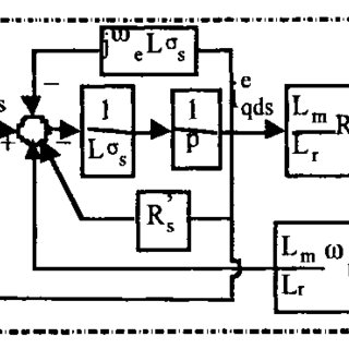 Representation of the induction motor by an RL load with