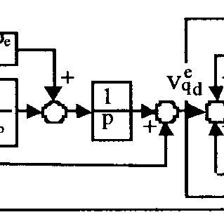 Experimental q-axis-current step response for an induction
