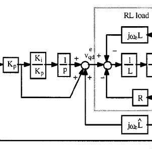Complex vector block diagram of an RL load with a cross