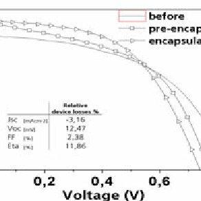 (PDF) Fabrication and encapsulation of perovskites