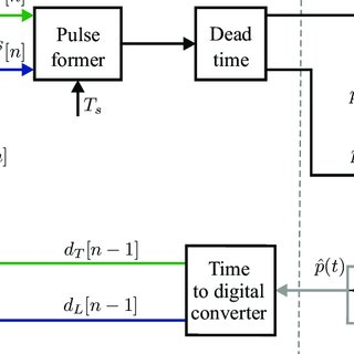 (PDF) Dead-Time Distortion Shaping