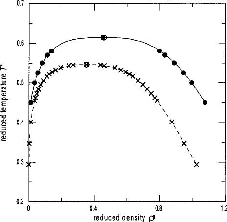 Behavior of critical pressures P c * ϭ P c r m 3 / ⑀ of