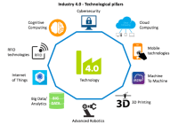 -Technologies for industry 4.0. | Download Scientific Diagram