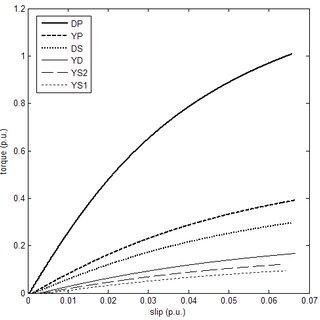 (PDF) Simulating multi-connection, three-phase, squirrel