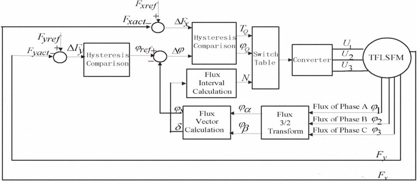 Fig.? Block diagram of the proposed TFLSRM control system