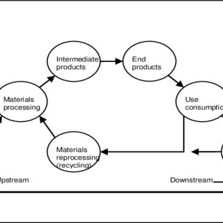 (PDF) Potential for Eco-innovation in Nine Sectors of the