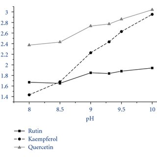 HPLC/DAD-UV (λ = 380 nm) chromatogram and UVPAD spectra of
