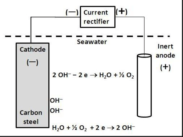Carbon steel protected by impressed current cathodic in