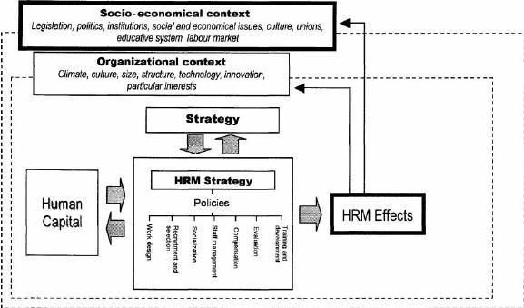 Strategic Human Resource Management: Integrating the