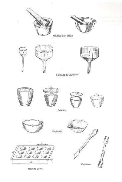 Principales utensilios de cerámica utilizados en el