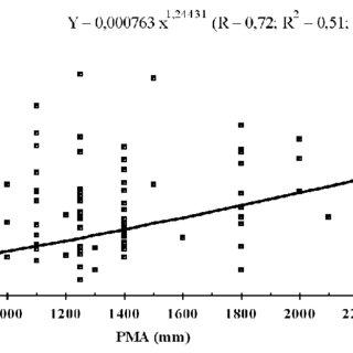 Quantidade da precipitação média anual (PMA) (a) e de C