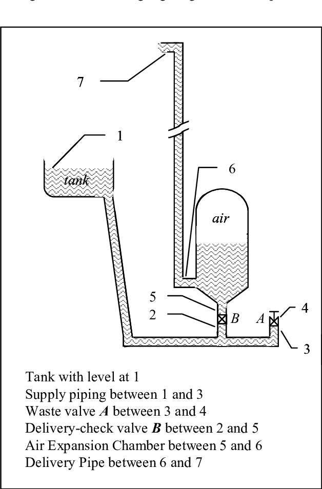 hydraulic ram diagram 2000 nissan xterra stereo wiring schematic of a pump download scientific